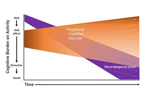 Dementia misdiagnosis, functional cognitive disorder